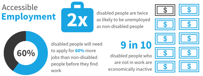 These accessibility facts show how people with disabilities struggle with employment
