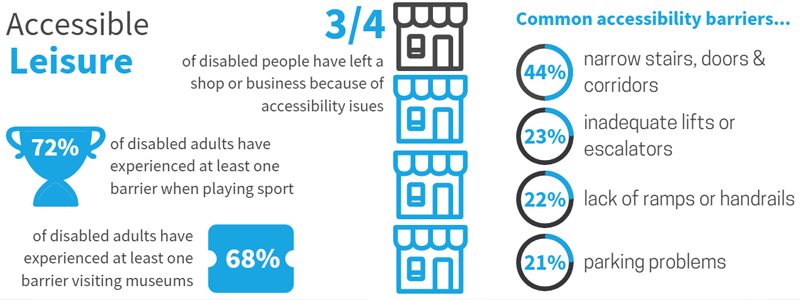 These accessibility facts show how people with disabilities often struggle to access services and activities