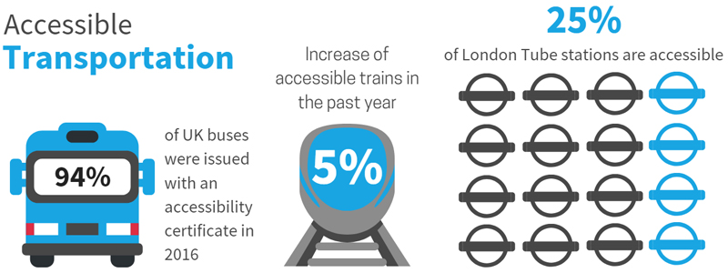 Accessibility stats show how transportation is improving in the UK but still has a long way to go