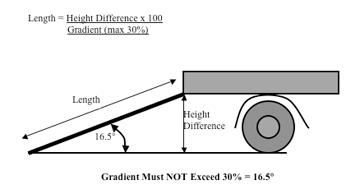 container loading ramp gradient